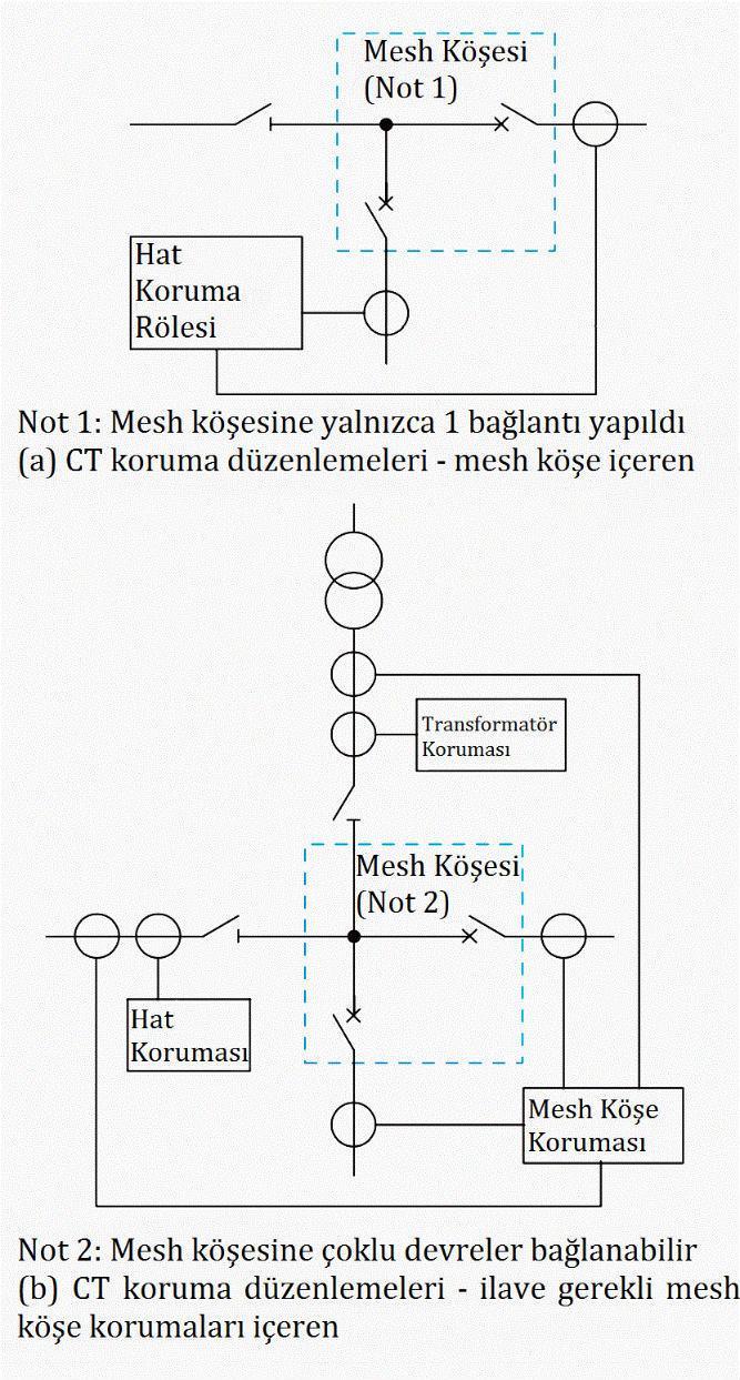 Arıza Sonrası Enerjilendirme ve Otomatik Kapama 4