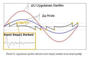 Elektriksel Kısmi Deşarj Nedir? 8