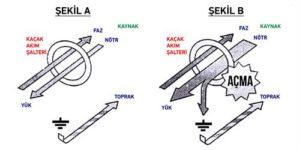 Elektrik Çarpılmalarına Son | Sigma Elektrik 3