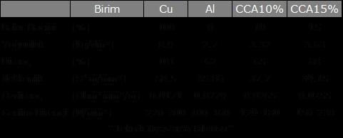 Bakır Kaplı Alüminyum (CCA) Kablolar 1