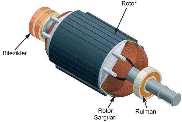 Senkron Elektrik Makineleri | Senkron Motor - Jeneratör / Alternatör 4