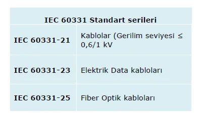 Kabloların Yangın Performansının Önemi ve Ürün Güvenliği 10