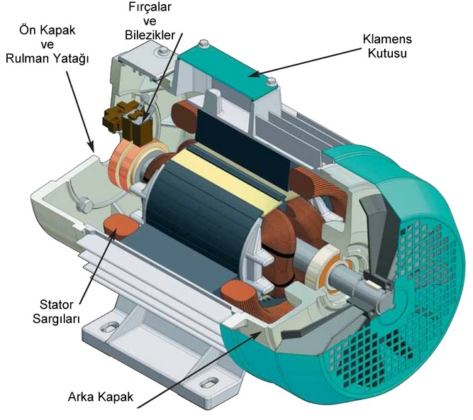 Senkron Elektrik Makineleri | Senkron Motor - Jeneratör / Alternatör 5