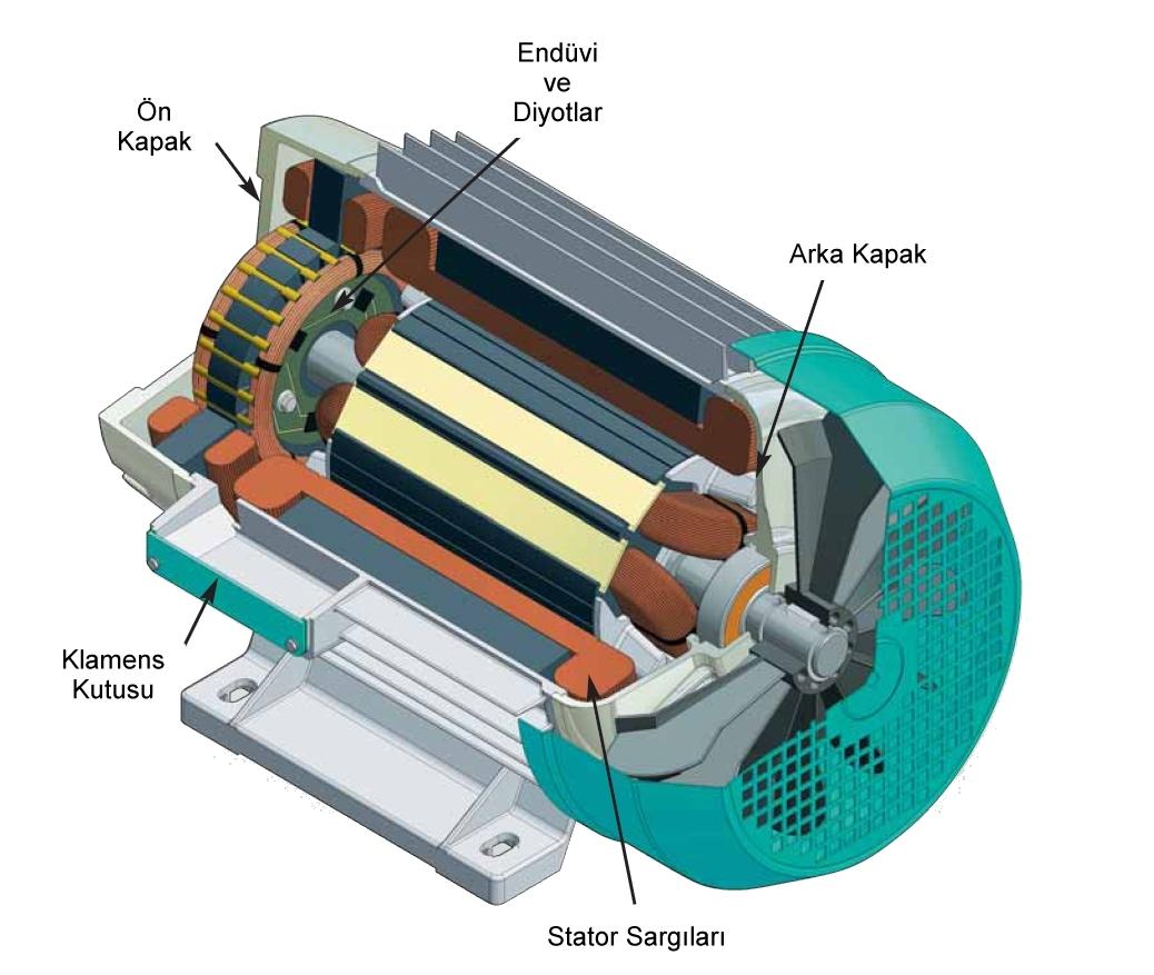 Senkron Elektrik Makineleri | Senkron Motor - Jeneratör / Alternatör 7