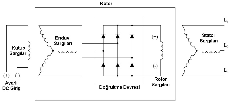 Senkron Elektrik Makineleri | Senkron Motor - Jeneratör / Alternatör 8