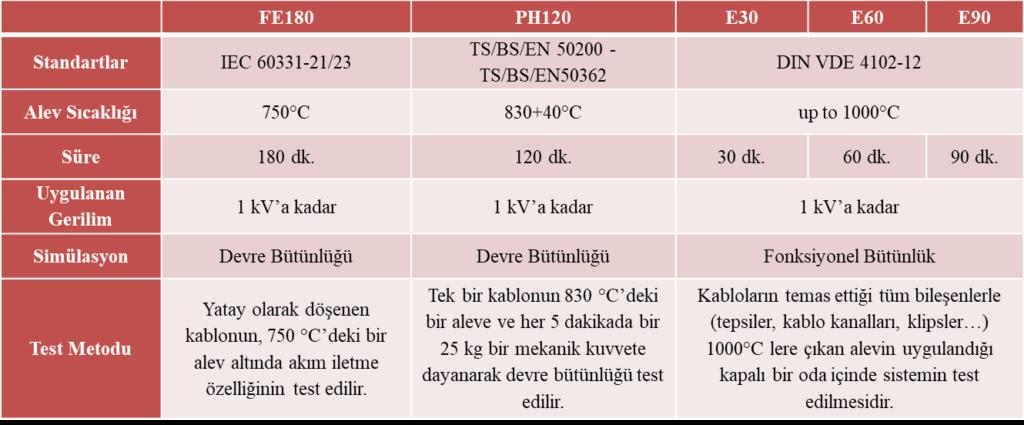 Standartlar ve Test Metotları