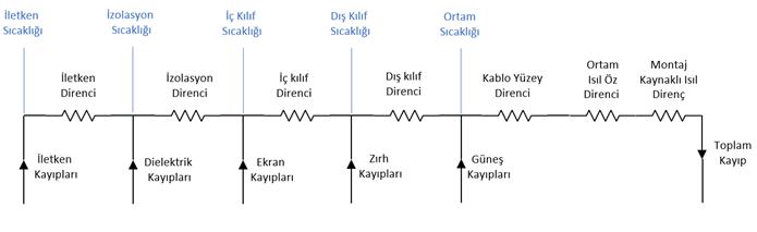 Orta Gerilim Kablo Akım Taşıma Kapasite Hesabı (6kV - 36kV için) 2